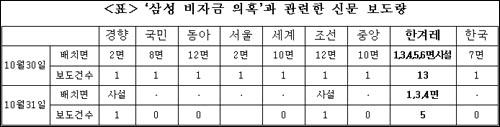 삼성 비자금 의혹과 관련한 신문 보도량(10월 30일, 31일치)