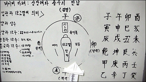 이유와 기준을 알지 못하니 어렵고 헷갈리기만 하던 상장례지만 김진태씨의 설명을 듣고 나니 이유와 기준이 분명해 진다.