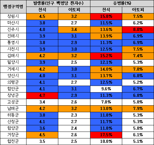적색 : 전국상위 25%, 황색 : 전국 상위 50%, 청색 : 전국 하위 50%, 백색 : 전국 하위 25%