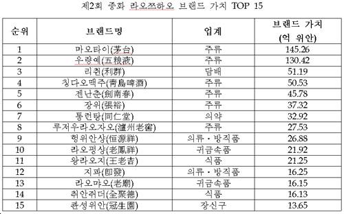 2007년 중국 라오쯔하오 브랜드 가치 TOP 15.