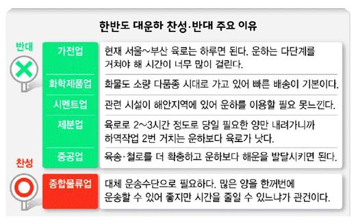<한겨레신문 1월 14일(월) 3면> 조사에 응답한 물류업체 물류 담당자(실무책임자)들이 밝힌 대운하 찬성, 반대의 주요 이유