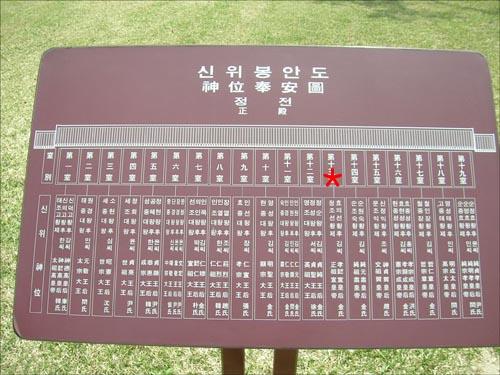 """서울시 소재 종묘 안에 있는 신위봉안도. 붉은 별표가 찍힌 부분에 """"정조 선황제, 효의 선황후""""라고 쓰여 있다."""