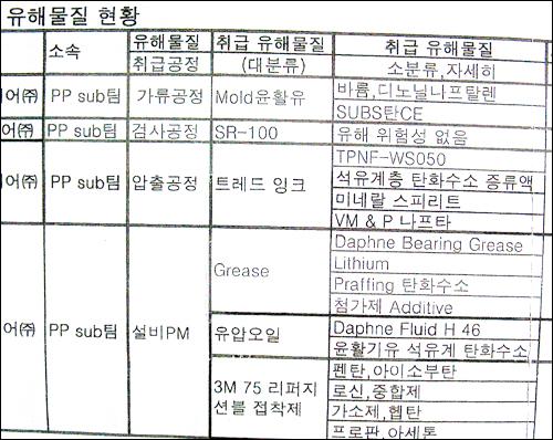 한국타이어 중앙연구소의 각 공정별 유해물질 현황.