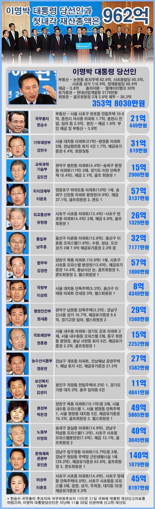 이명박 대통령 당선인과 첫 내각 재산총액 그래픽