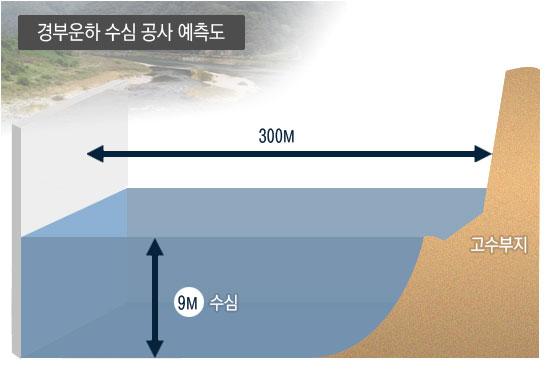 한강과 낙동강의 강바닥을 9m로 파서 운하수심을 유지하겠다는 계획. 지하수 고갈과 지면붕괴를 야기할 수 있다.