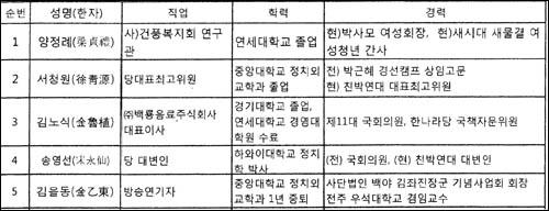 친박연대에서 작성한 '비례대표 신청자 명단' 자료. 양정례씨의 경력사항에 '현 박사모 여성회장'이 기재돼 있다.
