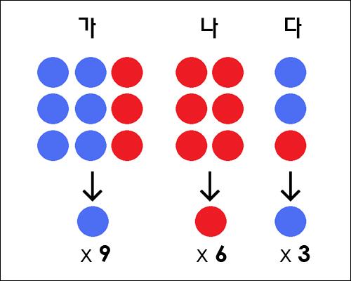 유권자의 표는 합산해서 계산되지 않고 각 주마다 선거인단 수로 계산된다. 한 표라도 더 얻은 후보는 그 주의 선거인단을 모두 확보한다. 그 때문에 직접선거제에서는 승리할 수 있는 후보가 패배자가 되기도 한다. 그림에서 보듯, 직선제에서 10대 8로 당선될 수 있는 후보가 미국식 간선제에서는 12대 6으로 패자가 된다.