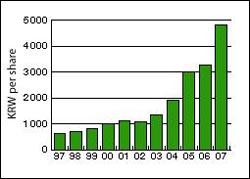 지난 10년 동안 지속적인 성장을 기록한 맥쿼리 은행의 당기순이익 그래프.