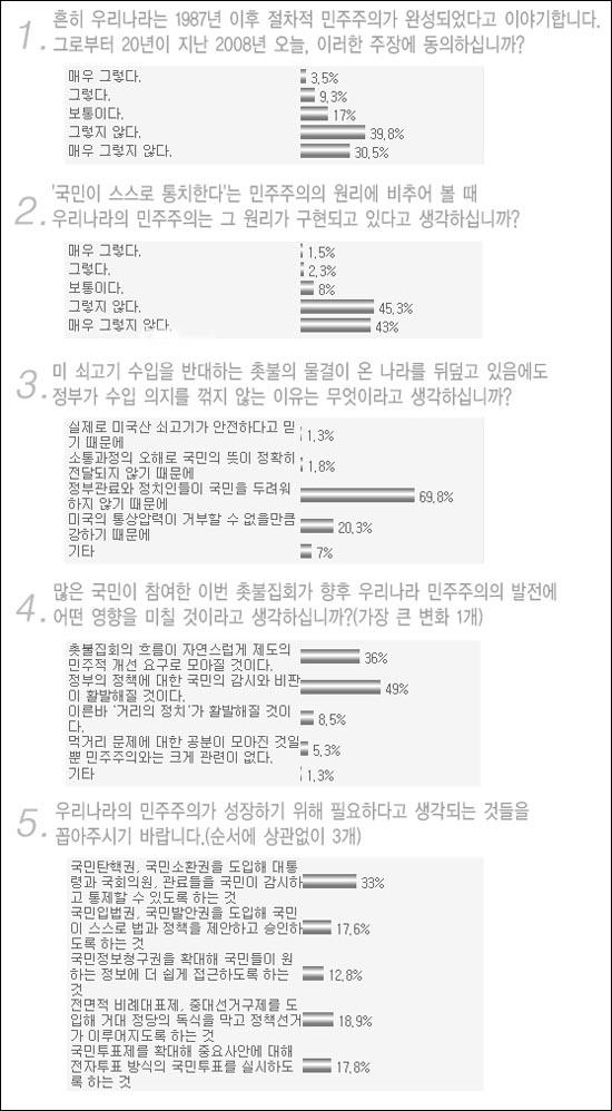 새로운 사회를 여는 연구원이 진행한 인터넷 설문조사 '촛불혁명과 한국민주주의'