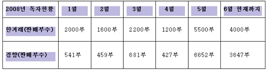 경향신문과 한겨레의 1월부터 6월까지의 판매부수 현황 (데일리서프라이즈 재인용)