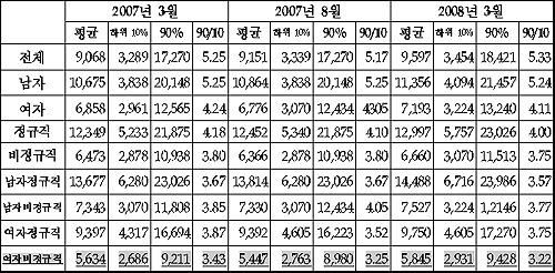 남녀고용형태별 임금 불평등 (시간당 임금 기준, 단위 : 원?배)