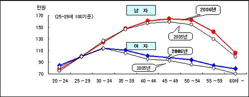 연령대별 임금 수준 상대비교