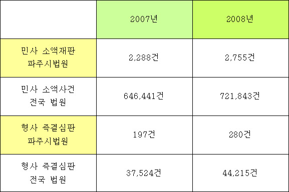 민사소액사건, 즉결심판파주시·전국  접수 건수 비교(1월-9월) 자료출처 : 대법원