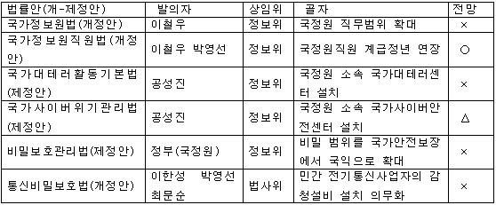 [표] 국정원 관련 법안 및 처리 전망