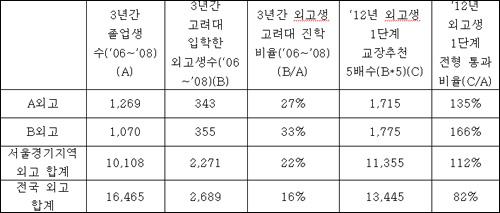 외고 졸업생의 지난 3년간 고려대 진학 현황 및 2012년 1단계 합격 예상(교육과학기술부 자료 분석).