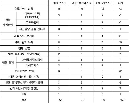 [표2] 방송3사 메인뉴스 경기서남부 연쇄살인 관련 주요 보도내용.(단위: 건) 분석기간은 보도량이 급증한 1월 30일부터 2월 4일까지.