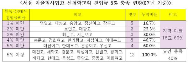 서울은 3개 학교가 신청을 철회하고, 나머지 학교 중 12개만 겨우 자격을 충족하고 있으며, 구별로 하면 9개 구에만 자율형사립고 기준을 만족시키는 학교가 있다. 전국에서 가장 부자라는 서울이 이 정도이니.....