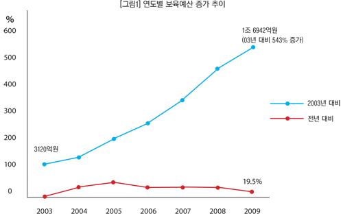 보육예산 추이 2003-현재까지