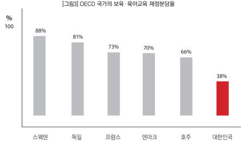 외국은 보육의 국가 재정부담 얼마나? 출처: 여성가족부(2006), 새싹플랜