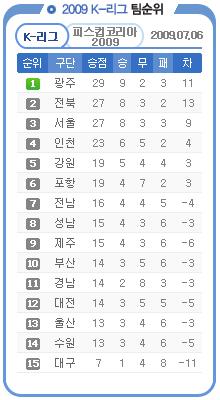 K리그 순위표(2009년 7월 6일 기준)