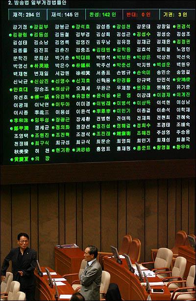 22일 국회 본회의에 상정된 방송법 일부개정법률안이 재적 294인에 재석 145인으로 과반수인 147명을 넘기지 못한 것으로 전광판에 표시되고 있다.