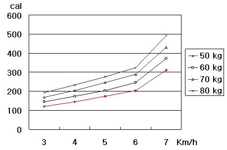 걷기 속력와 운동의 효과  걷기의 속력이 빨라질 수록 칼로리의 소모량은 증가한다. 특히 6 km/h보다 7 km/h의 속력으로 걸을 때 칼로리의 소모량이 급격히 증가하는 것을 알 수 있다.