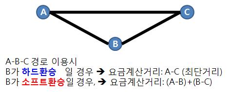 하드환승과 소프트환승의 지하철 요금계산거리 비교