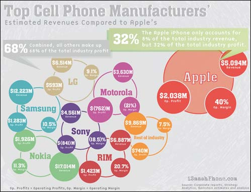애플과 다른 휴대폰 업체들의 영업 이익률 비교한 도표. 애플에 비해 매출은 몇 배나 높지만, 삼성과 엘지 두 회사의 휴대폰 영업이익을 모두 합해도 단일모델 아이폰 하나를 따라오지 못한다. 하드웨어에 기반한 기술격차는 쉽게 좁혀지며, 이로 인해 수익률도 쉽게 악화된다.