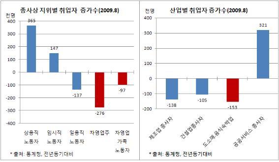 종사상 지위별/산업별 취업자 증가수