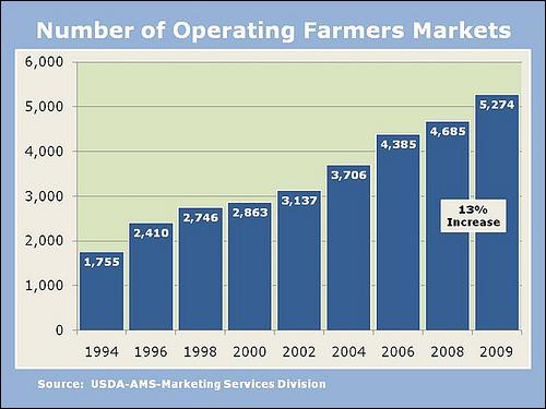 미국 농무부에서 조사한 파머스마켓의 현황 통계. 농무부 집계에 포함되지 않는 파머스 마켓까지 고려한다면 그 수는 더 많아진다. 최근에 급격한 상승곡선을 그리고 있다.