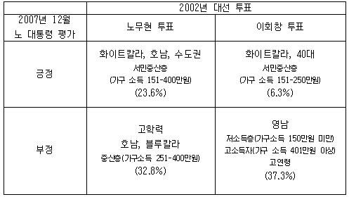 노무현 전 대통령 지지층 분석