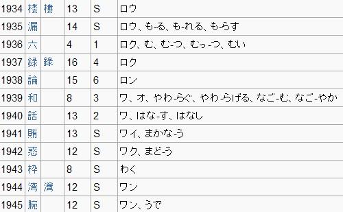일본어 상용한자표의 일부.