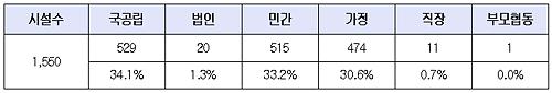 [표1] 2009년 서울형 어린이집 지정현황(단위 : 개소, %) 2009년 11월 18일까지 서울시에서 지정완료한 서울형 어린이집 현황