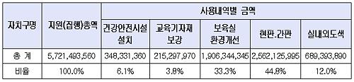 [표3] 서울형 어린이집 환경개선비 지원현황(단위 : 원) 2009년 서울형 어린이집 환경개선비 분야별 사용내역
