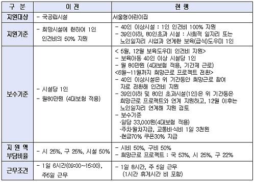[표7] 보육도우미 지원 기준 변경내용 서울시 서울형 어린이집 보육도우미 시행계획 중
