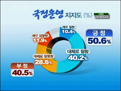지난 1일 방송된 KBS <뉴스9>의 여론조사결과 보도.