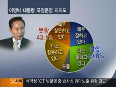 지난 1일 보도된 SBS <8뉴스> 여론조사 결과.