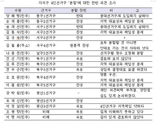 <시민의소리>가 임시회를 앞두고 광주광역시의회 의원들을 상대로 '4인선거구 분할에 대한 찬성 여부'를 조사한 결과, 최소 11명 이상은 찬성했다.