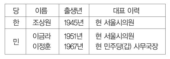 강동구 광역의원 1선거구 후보군