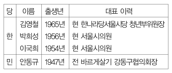 강동구 광역의원 2선거구 후보군