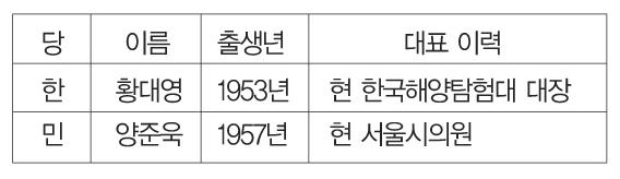 강동구 광역의원 3선거구 후보군