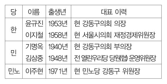 강동구 광역의원 4선거구 후보군