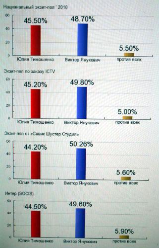 여론조사 전문기관의 출구조사 결과 여론조사 전문기관의 출구조사결과다. 모든 조사에서 빅토르 야누코비치 후보가 3%에서 6% 전후로 앞서는 것으로 나타났다.