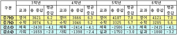 2010학년도 서울 전체 초등학교 수업시수 증감 현황. 체육과 실과 시간이 줄고 영어와 수학시간이 늘어났다.