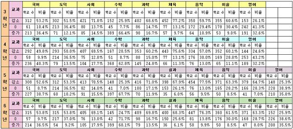 학년-과목별 수업시수 증감학교 비율. 안민석 의원실에서 분석한 자료.