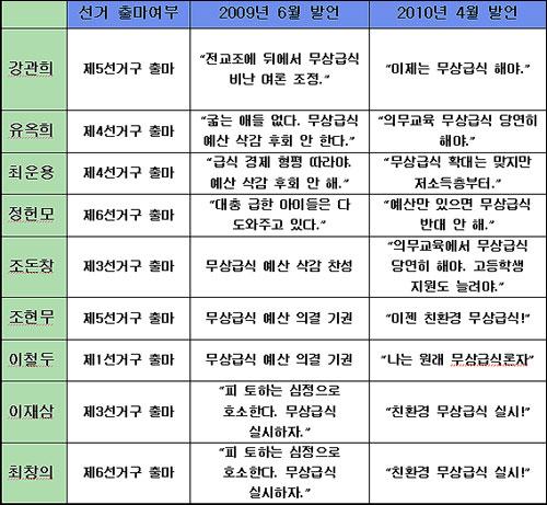 경기도 교육위원 발언 표