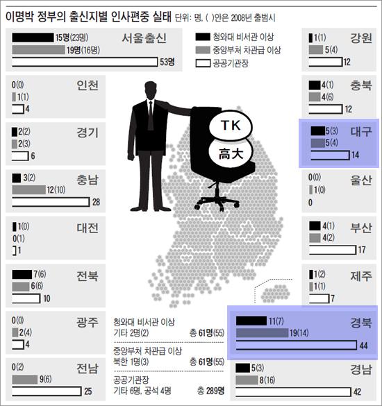 <조선일보>6월 14일 A6면 표 <조선일보>6월 14일 A6면 표