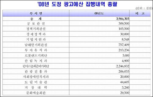 2008년 김태호 경남도지사 시절 공개된 광고집행 내역