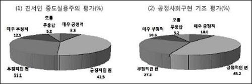 8.15 정국구상 여론 인사청문회 전에 8.15 경축사에서 제시한 친서민-공정 사회 국정기조에 대한 여론은 비교적 우호적이었다.