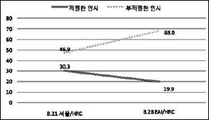 김태호 총리 임명에 대한 평가 부적절하다는 평가가 46.9%(21일 조사)에서 66.0%(28일 조사)로 급상승했다.